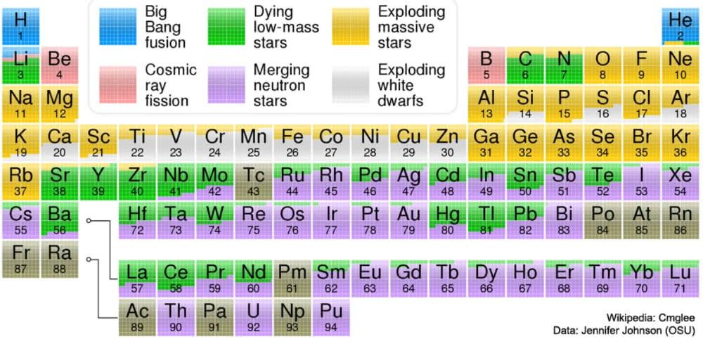 actu-dec17-univers-tableau-periodique